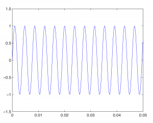 Figure 2.30 262 Hz sine wave