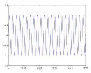 Figure 2.32 440 Hz sine wave