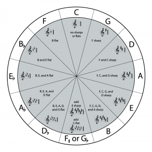 Figure 3.22 Circle of fifths