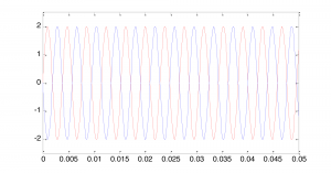 Figure 2.31 Two sine waves, one offset 180 degrees from the other