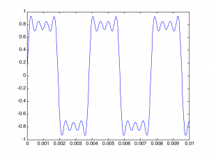 Figure 2.38  Creating a square wave by adding four sine functions