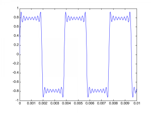 Figure 2.39 Creating a square wave by adding eight sine functions