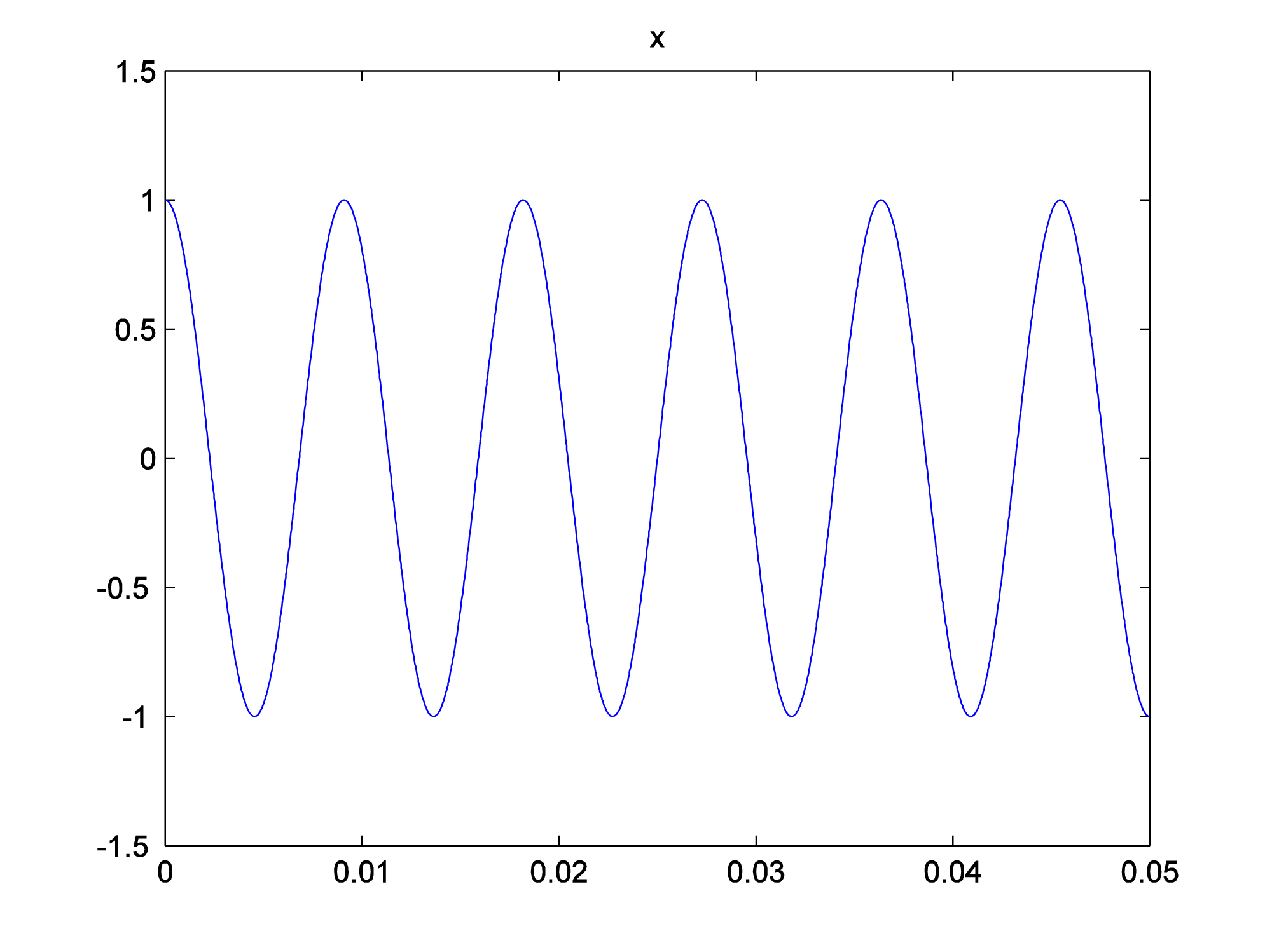 2 3 9 Applying the Fourier Transform in MATLAB - Digital Sound & Music