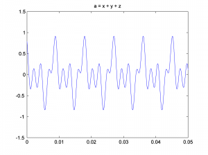 Figure 2.45 Time domain data for a 3-component waveform