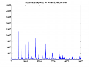Figure 2.48 Frequency response for HornsE04Mono.wav