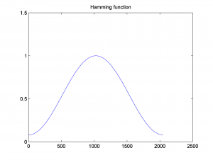 Figure 2.53 Hamming windowing function