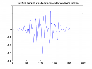 Figure 2.55 Audio data after application of Hamming windowing function