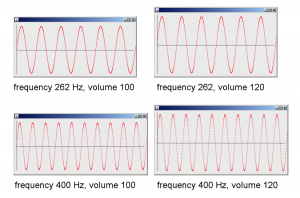 Figure 2.57 Sound waves generated in a Java program