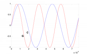 Figure 3.45 How cycles match for pairs of frequencies