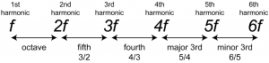Figure 3.46 Ratio of frequencies in harmonic intervals