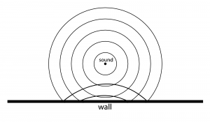 Figure 4.15 Sound radiating from source and reflecting off flat wall, as seen from above