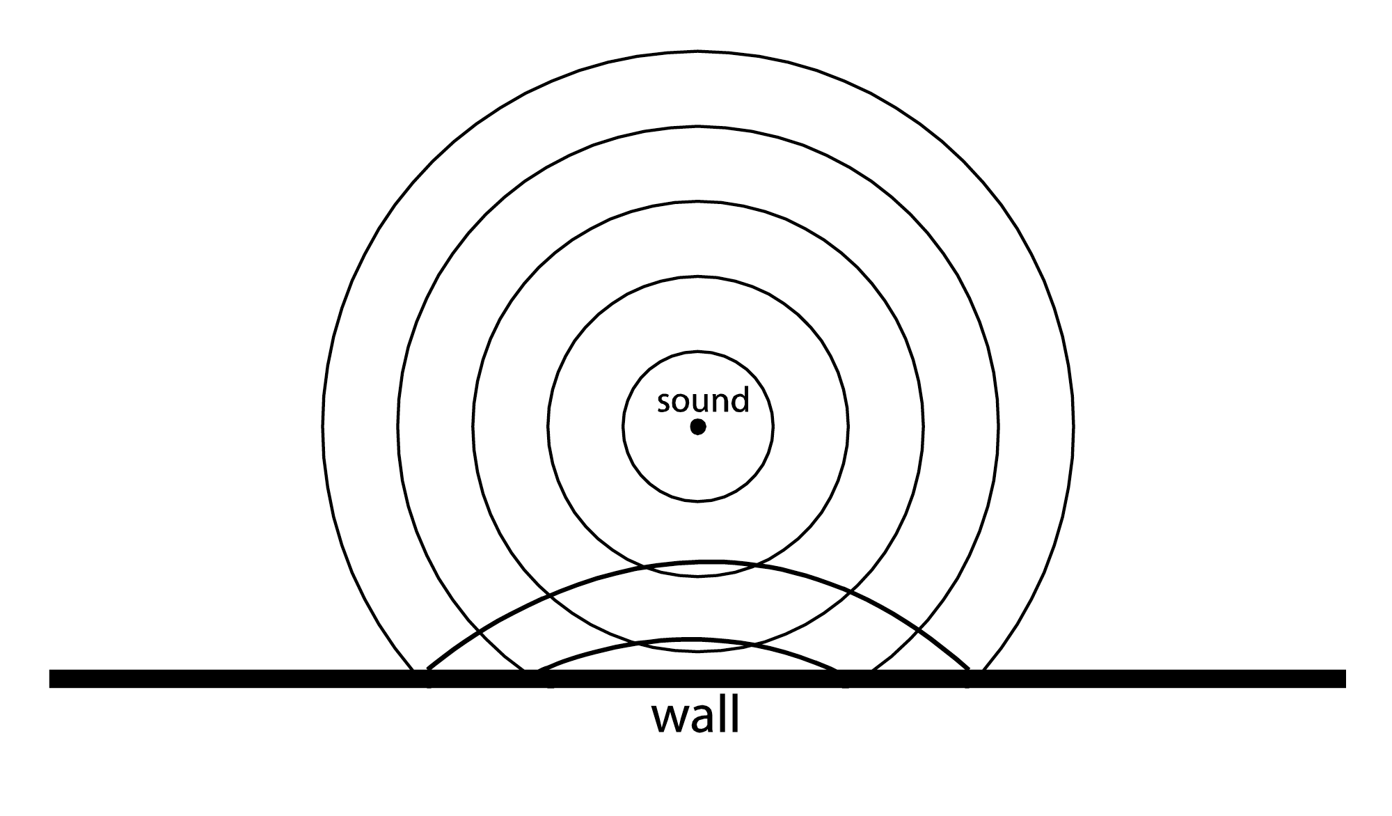 Chapter 4: Sound Perception and Acoustics - Digital Sound & Music