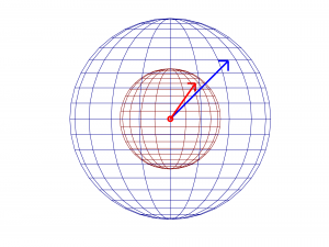 Figure 4.18 Sphere representing sound radiating from a point source; radii representing two different distances from this sound
