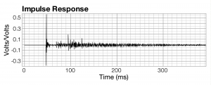 Figure 4.25 Impulse response of small chamber music hall with curtains on the some of the walls