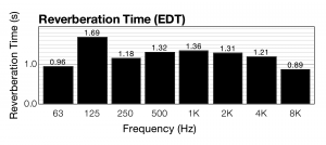 Figure 4.24 RT60 reverberation time of small chamber music hall