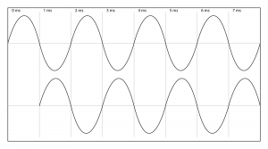 Figure 4.28 Phase relationship between two 500 Hz sine waves one millisecond apart