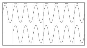 Figure 4.29 Phase relationship between two 1000 Hz sine waves one millisecond apart