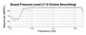 Figure 4.30 Frequency response of two sound sources 1 millisecond apart