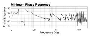 Figure 4.31 Phase relationship per frequency for two sound sources one millisecond apart