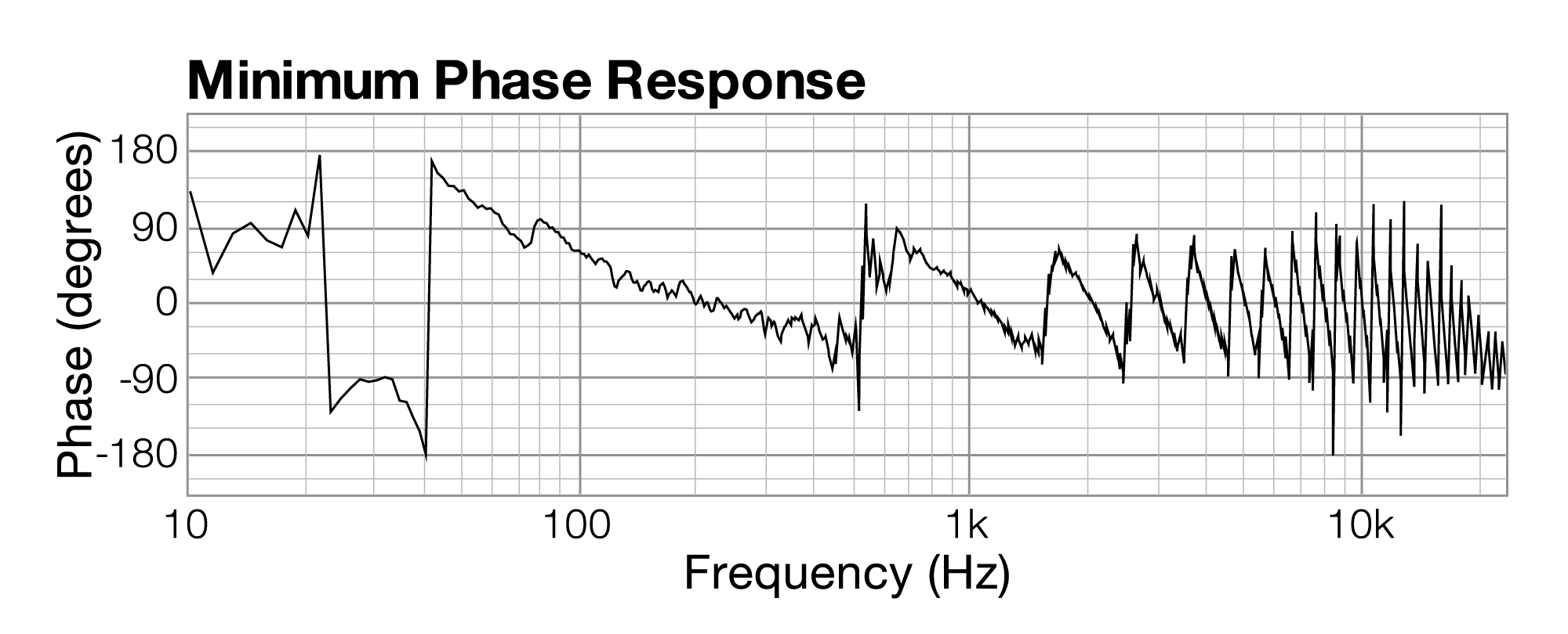 Chapter 4 Sound Perception And Acoustics Digital Music Noise Meter Circuit