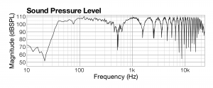Figure 4.32 Comb filtering frequency response of two sound sources one millisecond apart