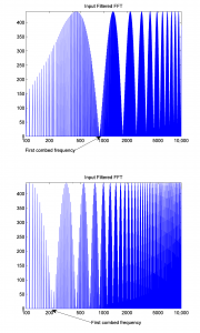 Figure 4.41 Comparison of delays, 0.5682 ms (top) and 2.2727 ms (bottom)