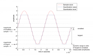 Figure 5.11 Dynamic range for wave quantized at 3 bits