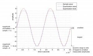 Figure 5.12 Dynamic range for wave quantized at 4 bits