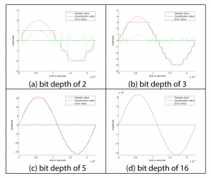 Figure 5.14 Wave quantized at different bit depths