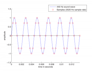 Figure 5.4 Graph of sine function modeling a 440 Hz sound wave