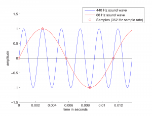 Figure 5.5  440 Hz wave undersampled