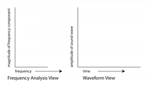 Figure 2.18  Axes of Frequency Analysis and Waveform Views