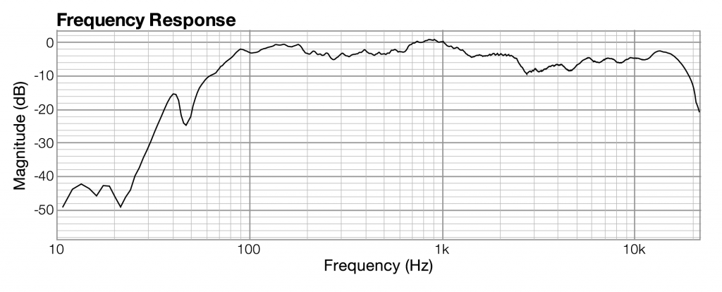 Figure 2.22 Example frequency response graph
