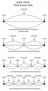 Figure 2.11  Harmonic frequencies