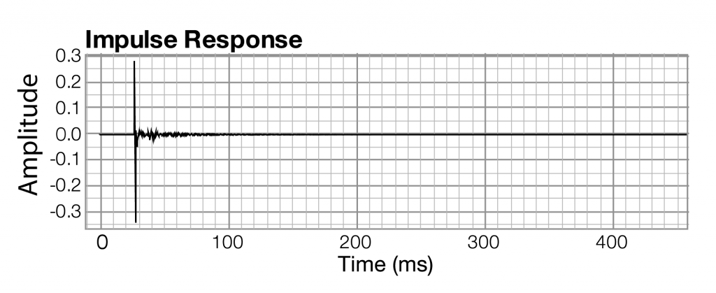 Figure 2.21 Example impulse response graph