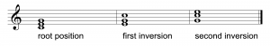 Figure 3.32 Inversions for major triad in key of C
