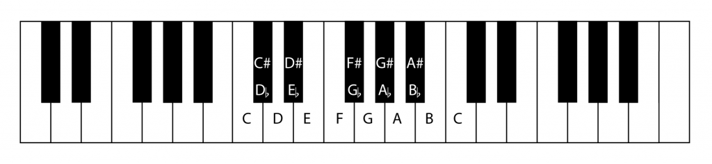 Figure 3.1  Keyboard showing octave and key labels