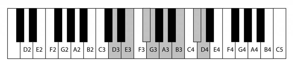 Figure 3.8 The key of D