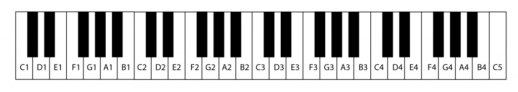 Figure 3.2 Piano or MIDI keyboard