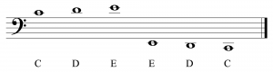 Figure 3.14 Placing notes above or below the bass clef staff