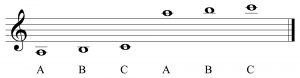 Figure 3.13 Placing notes above or below the treble clef staff