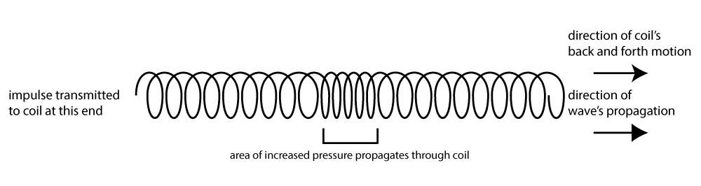 Figure 2.7 Longitudinal wave