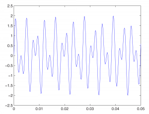 Figure 2.34  The sum of two sine waves