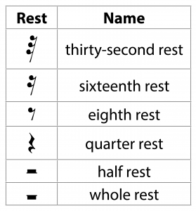 Table 3.5 Rests and their durations