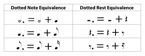 Table 3.6 Dotted notes and rests