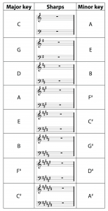 Table 3.7  Relative major and minor keys with sharps