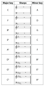Table 3.8 Relative major and minor keys with flats