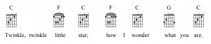 "Figure 3.44 - Guitar chord grids for ""Twinkle, Twinkle Little Star"""