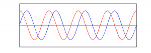 Figure 2.5 Two sine waves with the same frequency and amplitude but different phases