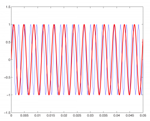 Figure 2.33 Two sine waves plotted on same graph